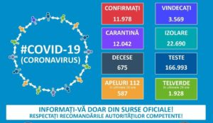 29 APRILIE 2020: APROAPE 12000 DE ROMÂNI AU FOST CONTAMINAȚI CU CORONAVIRUS DE LA ÎNCEPUTUL PANDEMIEI!