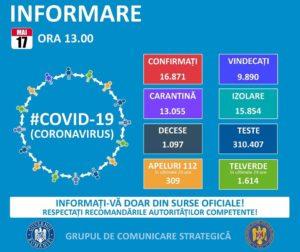 17 MAI 2020: ÎN ULTIMELE 24 DE ORE, PE TERITORIUL ROMÂNIEI, CAZURILE CELOR VINDECAȚI (316) ESTE MAI MARE DECÂT AL CELOR INFECTAȚI(167) CU COVID-19