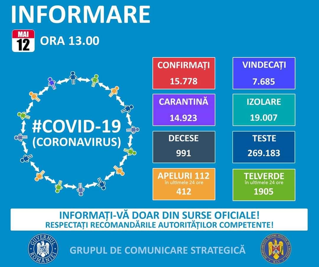 12 MAI 2020: DOAR 190 DE CAZURI ÎNREGISTRATE ÎN ULTIMELE 24 DE ORE ÎN ROMÂNIA