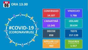 06 MAI 2020: AU FOST RAPORTATE 270 DE NOI CAZURI DE ÎMBOLNĂRVIRE CU COVID-19!