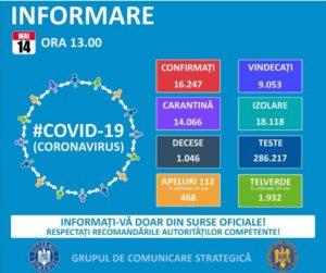 14.05.2020: În România, din 16.247 de persoane infectate cu coronavirus, 9.053 au fost declarate vindecate și externate