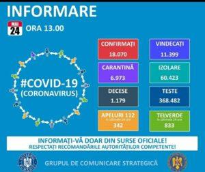 24 MAI 2020: ÎN ULTIMELE 24 DE ORE, ÎN ROMÂNIA, S-AU ÎNREGISTRAT 213 NOI CAZURI DE ÎMBOLNĂVIRE CU COVID-19!