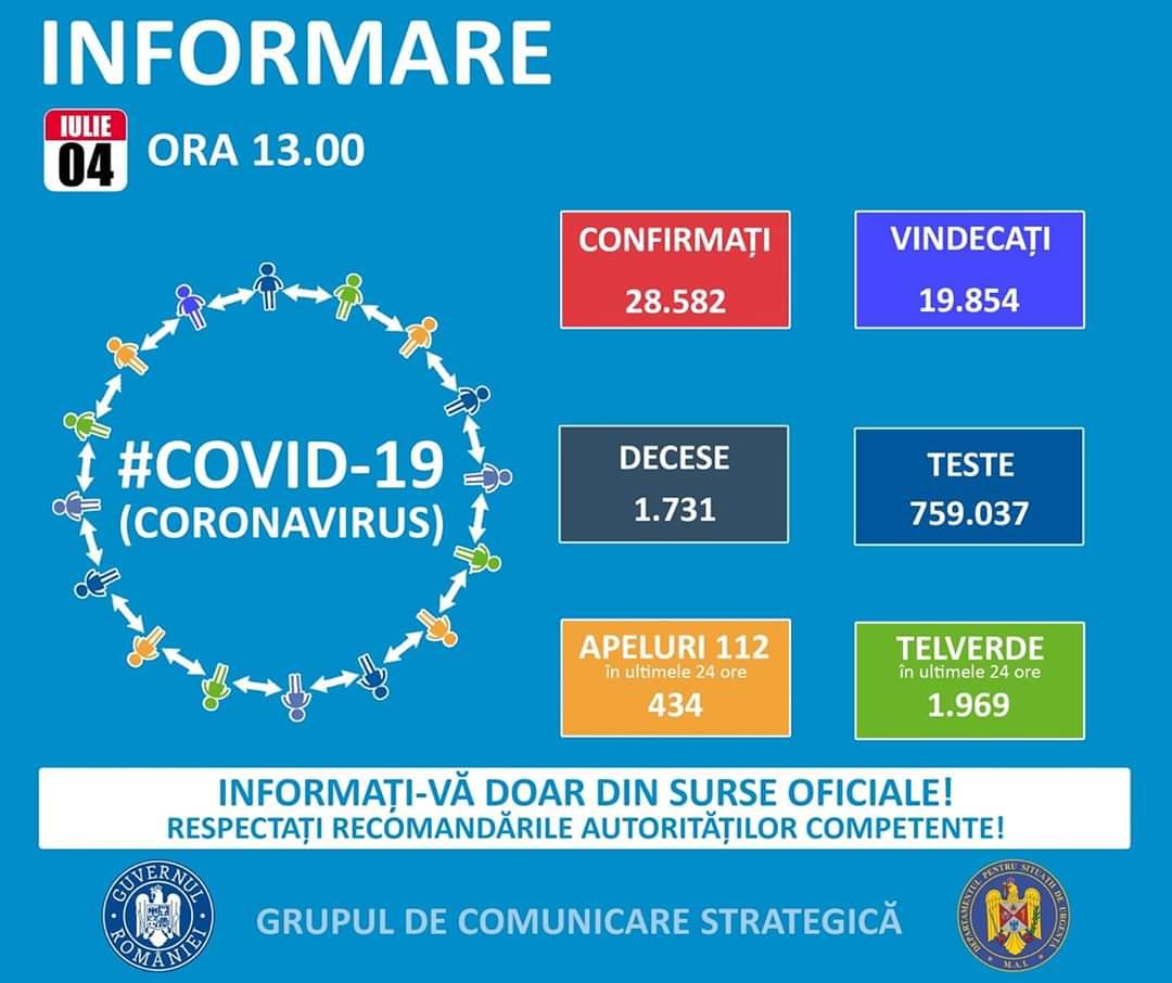 04 IULIE 2020, COVID-19 – VEZI SITUAȚIA DIN ROMÂNIA