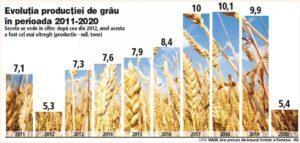Producţia de grâu a României este cea mai mică din ultimii opt ani