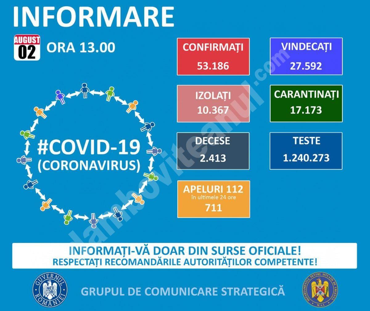 02 AUGUST, COVID-19  – VEZI SITUAȚIA DIN ROMÂNIA