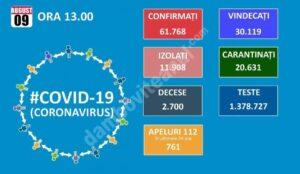 COVID-19: VEZI SITUAȚIA DIN ROMÂNIA!