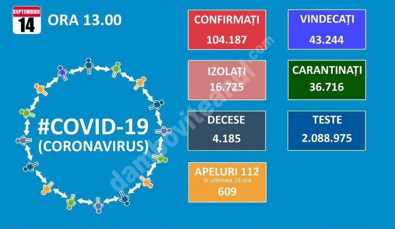 14 SEPTEBRIE 2020, COVID-19: VEZI SITUAȚIA DIN ROMÂNIA!