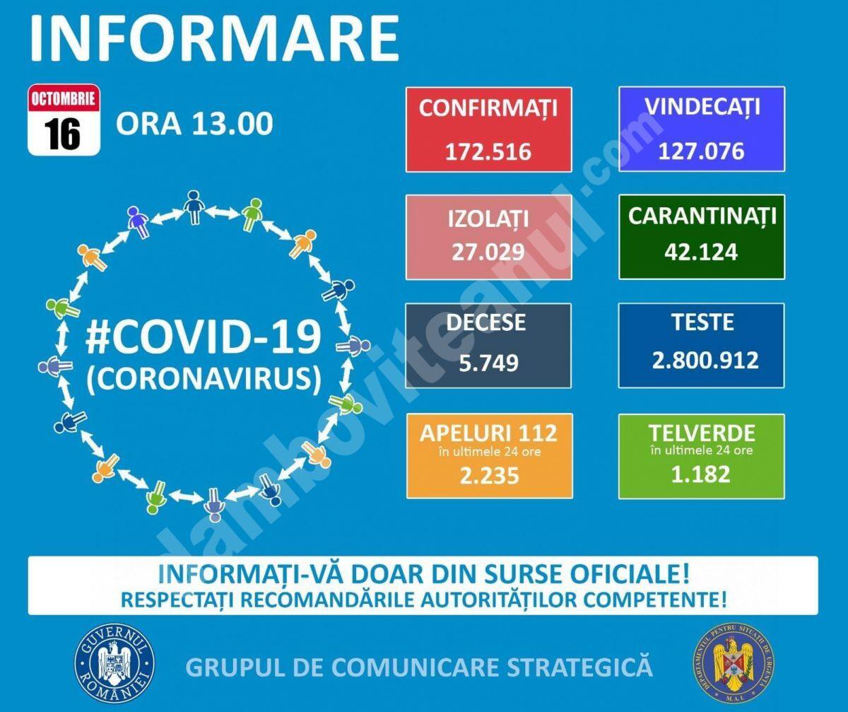 16 OCTOMBRIE,  COVID-19  – VEZI SITUAȚIA DIN ROMÂNIA