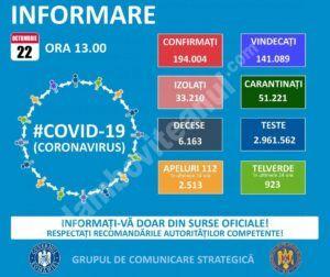 22 OCTOMBRIE, COVID-19 – VEZI SITUAȚIA DIN ROMÂNIA
