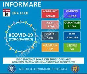 01 OCTOMBRIE 2020, COVID-19: VEZI SITUAȚIA DIN ROMÂNIA!