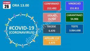 26 OCTOMBRIE 2020, COVID-19: VEZI SITUAȚIA DIN ROMÂNIA!