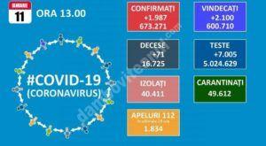 11 IANUARIE 2021, COVID-19: VEZI SITUAȚIA DIN ROMÂNIA!