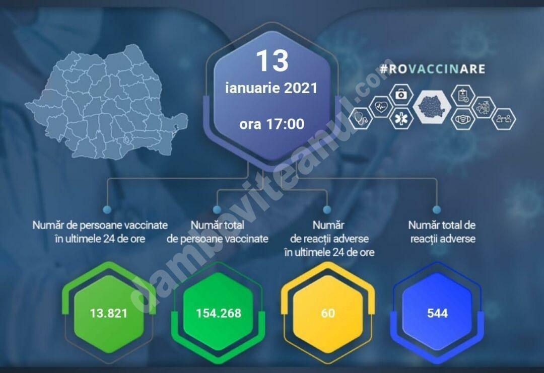13 IANUARIE 2021: Actualizare zilnică – evidența persoanelor vaccinate împotriva COVID-19!