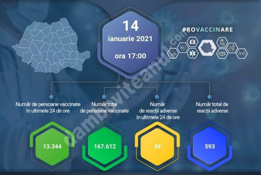14 IANUARIE 2021: Actualizare zilnică – evidența persoanelor vaccinate împotriva COVID-19
