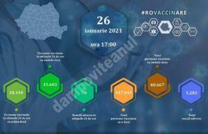 26 IANUARIE 2021: Actualizare zilnică – evidența persoanelor vaccinate împotriva COVID-19