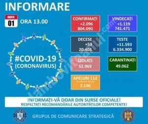 01 MARTIE 2021, COVID-19  – VEZI SITUAȚIA DIN ROMÂNIA