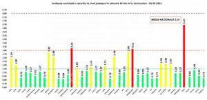 Rata de infectare cu COVID-19 este in continuă creștere