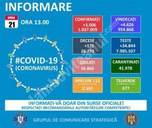 21 APRILIE 2021, COVID-19  – VEZI SITUAȚIA DIN ROMÂNIA