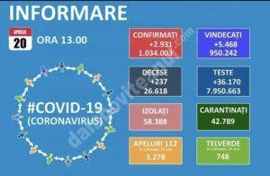 20 APRILIE 2021, COVID-19: VEZI SITUAȚIA DIN ROMÂNIA