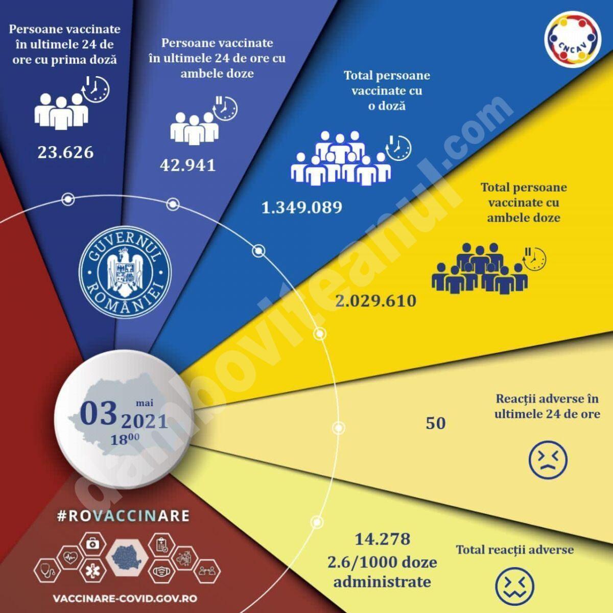 03 MAI 2021: Actualizare zilnică – evidența persoanelor vaccinate împotriva COVID-19