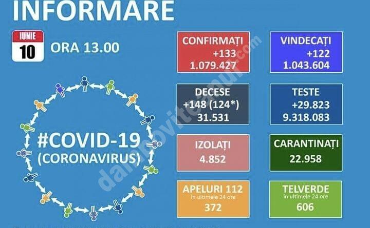 10 IUNIE 2021, COVID-19: VEZI SITUAȚIA DIN ROMÂNIA!