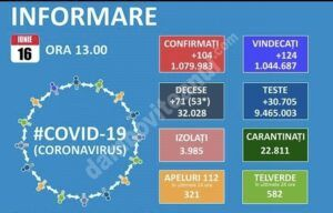 16 IUNIE 2021,COVID-19: VEZI SITUAȚIA DIN ROMÂNIA