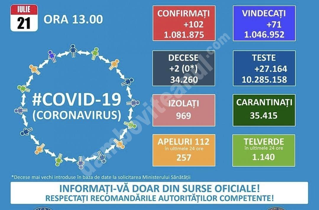 You are currently viewing 21 IULIE 2021, COVID-19: VEZI SITUAȚIA DIN ROMÂNIA!