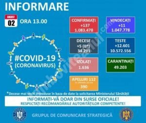 Read more about the article 02 AUGUST 2021, COVID-19  – VEZI SITUAȚIA DIN ROMÂNIA