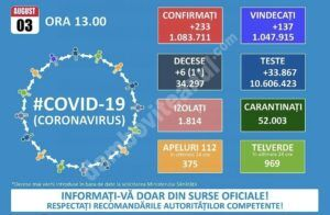 Read more about the article 03 AUGUST 2021, COVID-19: VEZI SITUAȚIA DIN ROMÂNIA!